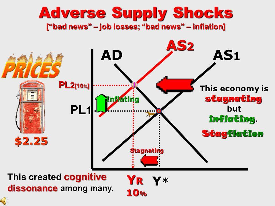 Adverse Supply Shocks [ bad news – job losses; bad news – inflation]